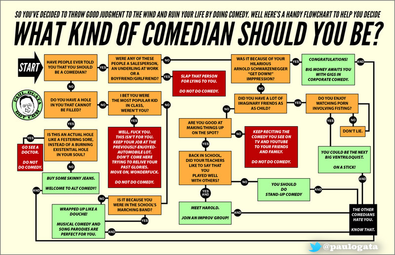 What Kind Of Comedian Should You Be? post image